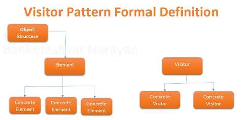 visitor pattern c explained visitor pattern in c