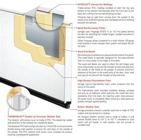 airtight garage door insulated garage doors polyurethane garaga