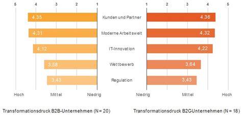 Beschwerdebrief Beispiel B2 ösd Digitalisierung Auswirkungen Auf Das B2b Gesch 228 Ft Sopra