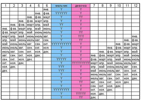 Таблица японская по определению пола будущего ребенка