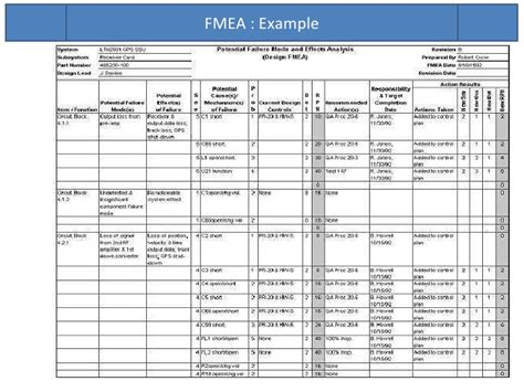 fmea spreadsheet template fmea