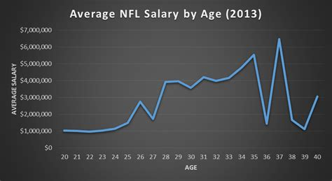 the unofficial 2013 nfl player census best tickets blog average salary of a nfl player download pdf