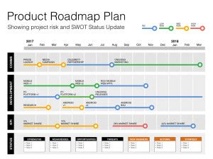 Keynote Roadmap Template With Swot Pestle Information Technology Roadmap Template