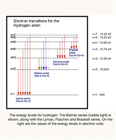 energy level diagram hydrogen hydrogen spectrum thecuriousastronomer