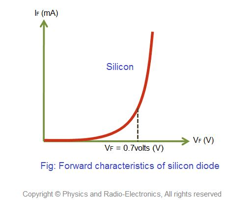 diode characteristics graph explain vt characteristics of a diode along its operation in forward as will as reverserd biased