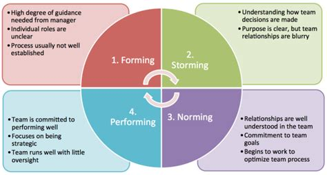 Team Development What Are The Different Stages Of Development