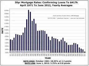 fargo home mortgage rates fha