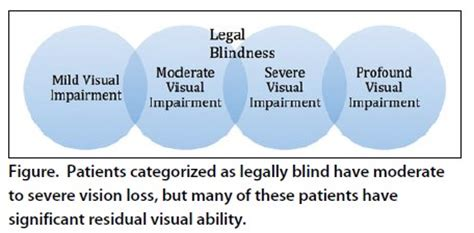 Criteria For Legally Blind advanced ocular care defining and understanding blindness
