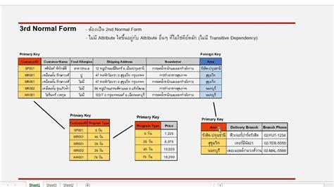 การทำ normalization 1nf 2nf 3nf bcnf 4nf และ 5nf youtube