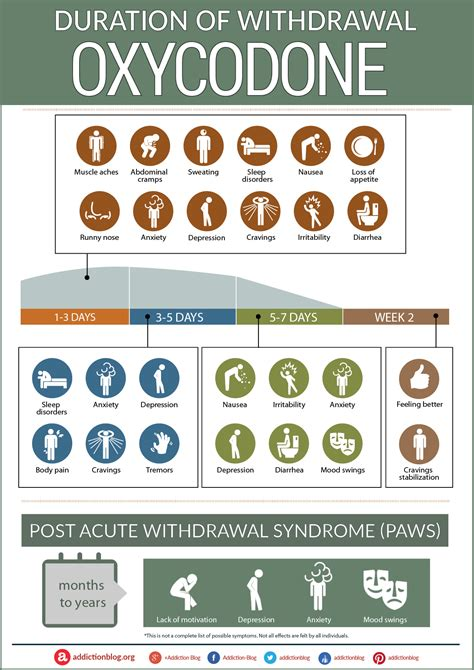 What To Expect When Detoxing From Percocet by The Oxycodone Withdrawal Timeline Chart