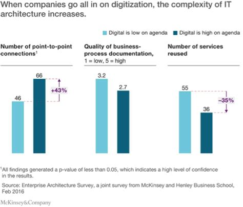 growth in the age of complexity steering your company to innovation productivity and profits in the new era of competition books 3 ways to reduce it complexity with digital transformation
