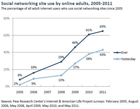 Social Network Email Search 65 Of Adults Use Social Networking Pew
