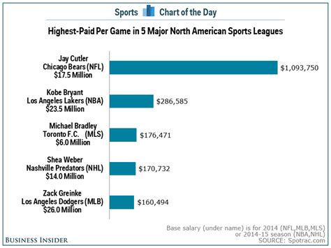 chart what the highest paid athletes make per in