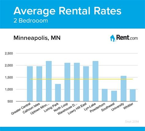 average rent for one bedroom apartment 17 best images about minneapolis living on pinterest