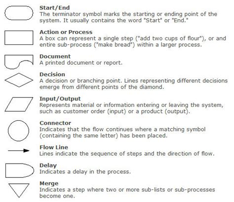 flowchart shapes meaning flowchart shapes and description