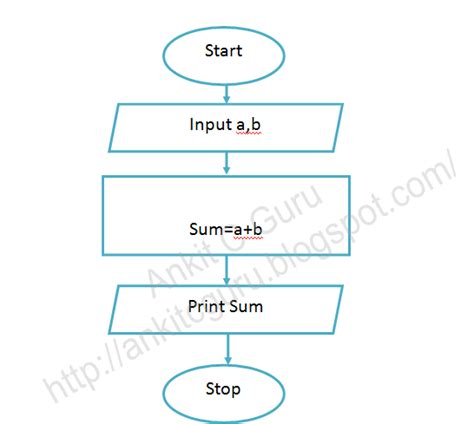 c program with flowchart flowchart of c program to add two numbers