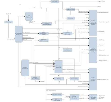 four different layout features to enhance communication flowchart types and flowchart uses
