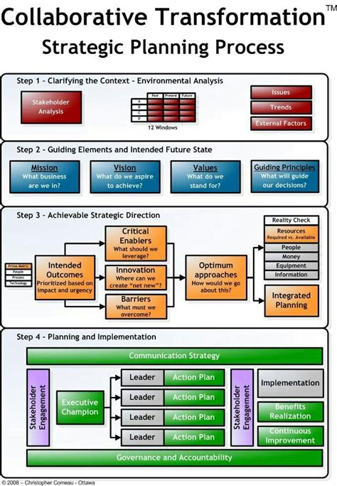 Strategic Management Projects Mba by 72 Best Balanced Scorecard Strategy Maps Images On