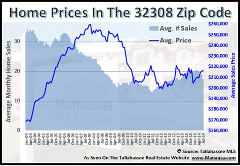 homes are selling fast in the 32308 zip code