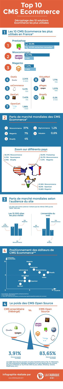 best ecommerce cms infographie le top 10 des cms e commerce