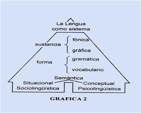 la lengua como base de la cultura monografias ensayo sobre filosof 237 a y lenguaje monografias com