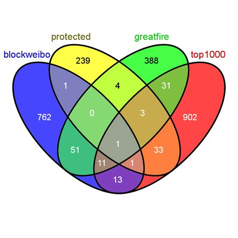 4 variable venn diagram identifying censorship via a comparison of with