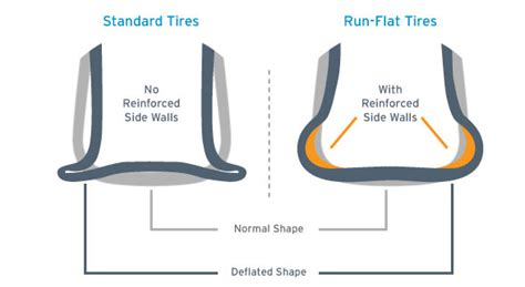 Guide To Choosing The what are run flat tires and how do they work tirebuyer com