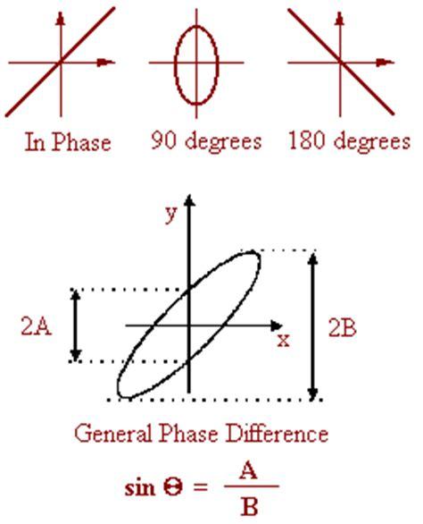 lissajous pattern lab manual analog instrumentation