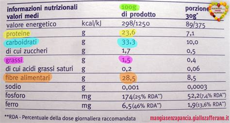 punti alimenti weight watchers calcolatore punti weight watchers propoints semplice e