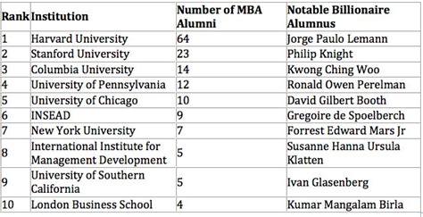 Notable Stanford Mba Alumni by 191 Qu 233 Escuela De Negocios Produce M 225 S N 250 Mero De