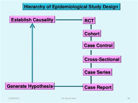 cross sectional epidemiological study study design in research