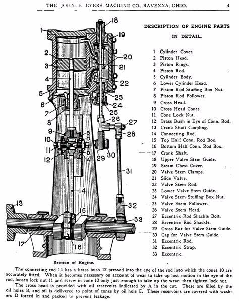 steam engine parts diagram wooden steam engine plans