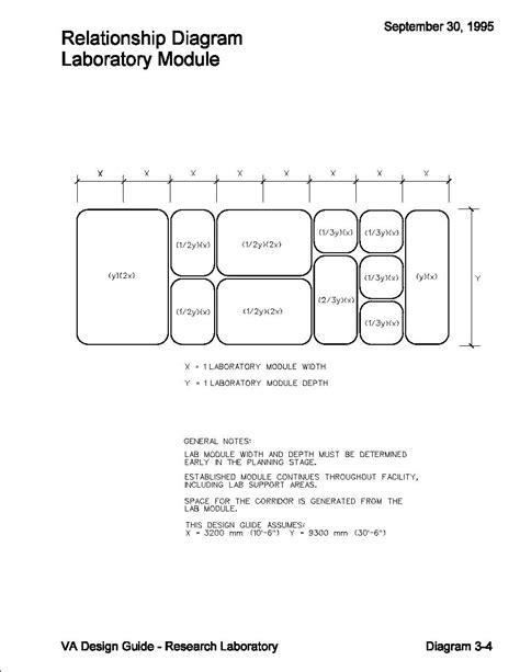 lab design guide laboratory module