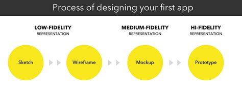 mockup design steps the difference between wireframe mockup and prototype