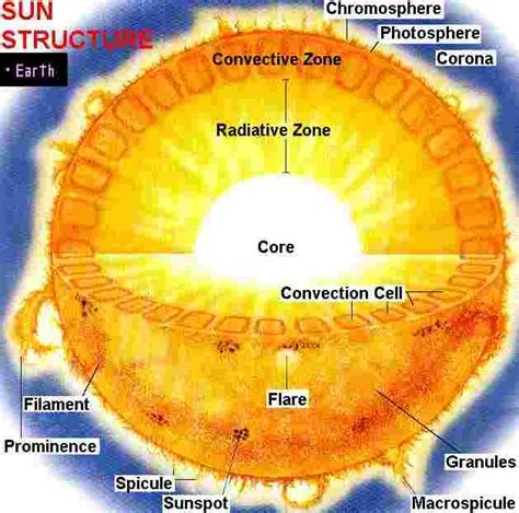 diagram of the sun with labels test
