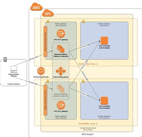 aws template aws visio diagram vpn repair wiring scheme