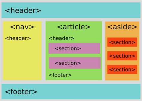 html5 section element a look into proper html5 semantics hongkiat