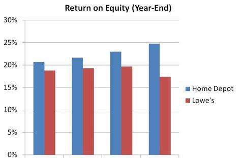 barel karsan value investing home depot vs lowe s