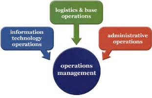 operations management careers operations manager