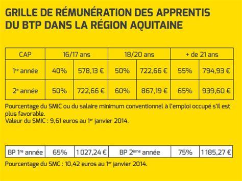 grille rmunration batiment 2016 remuneration 2016 des apprentis du btp remuneration 2016