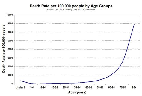 benjamin gompertz finds  mortality increases
