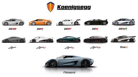Koenigsegg All Cars A Tribute To Koenigsegg Autoblog