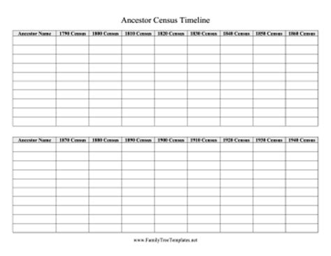 Ancestor Census Timeline Template Family Tree Timeline Template
