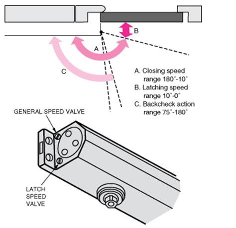 Door Closure Adjustments by Ryobi Gt Builders Hardware Gt Products Gt Door Closers Gt D