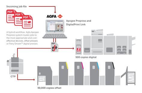 efi workflow agfa graphics und efi verbessern hybrid workflows durch