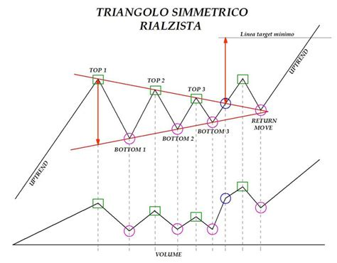 pattern grafici trading 6 patterns grafici benvenuti su tradingsimple net