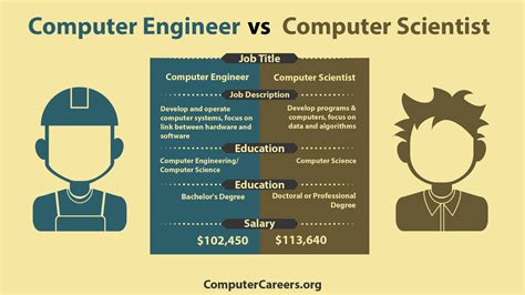 Computer Science Engineering And Mba by Infographic Computer Engineer Vs Computer Scientist