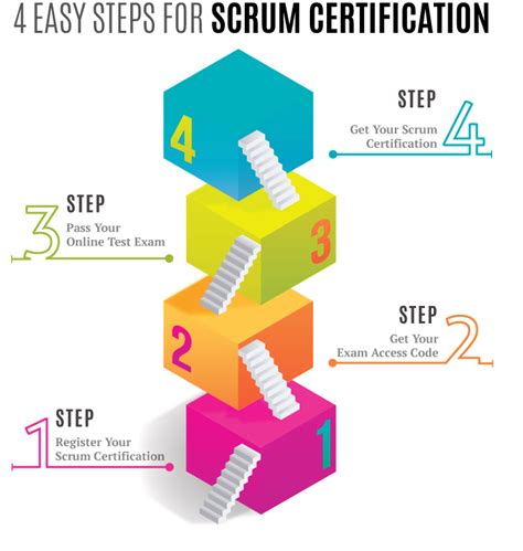 Best Mba Programs For International Development by Scrum Institute Org Usd 29 Accredited Scrum