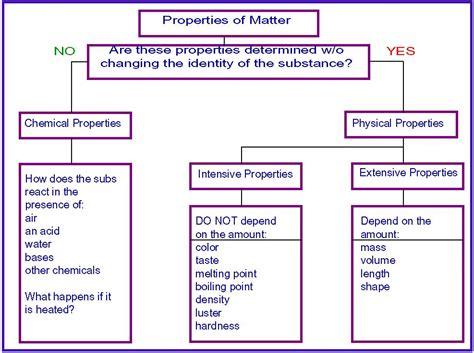 properties of matter for properties of matter science 6 at fms
