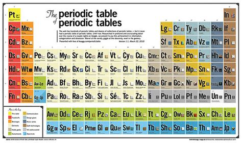 Au On The Periodic Table by Periodic Table Page 2 Gizmodo Australia